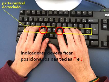 Posicionamento das mãos no teclado